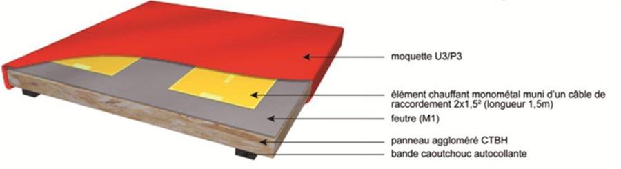 moquette-chauffante-diagramme